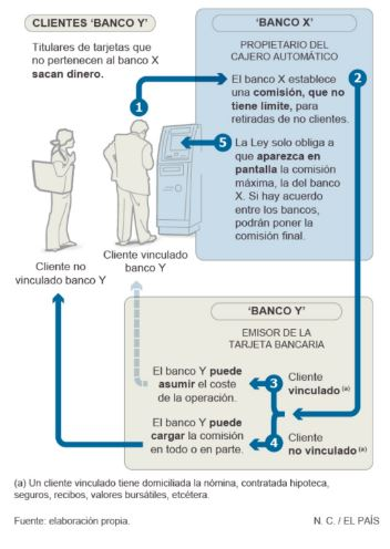 A Data Science project in Banking Domain: TFM de José Ramón