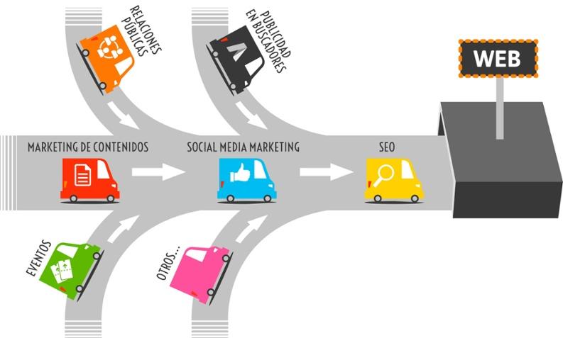 atraccion_de_trafico_inbound_marketing